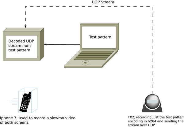 NVIDIA Jetson TX1 TX2 Video Latency | Tegra X1 Video Capture