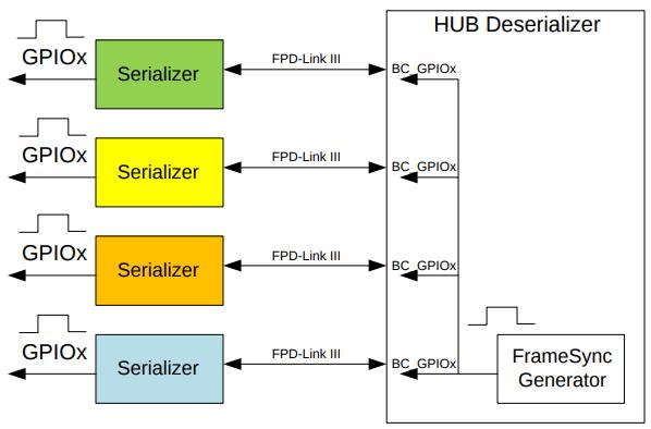 FPD-Link III Virtual Channel ID - RidgeRun Developer Connection