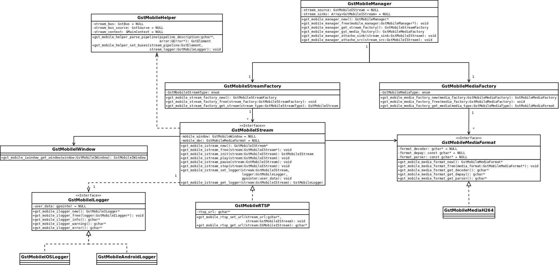 GStreamer common layer design - RidgeRun Developer Connection
