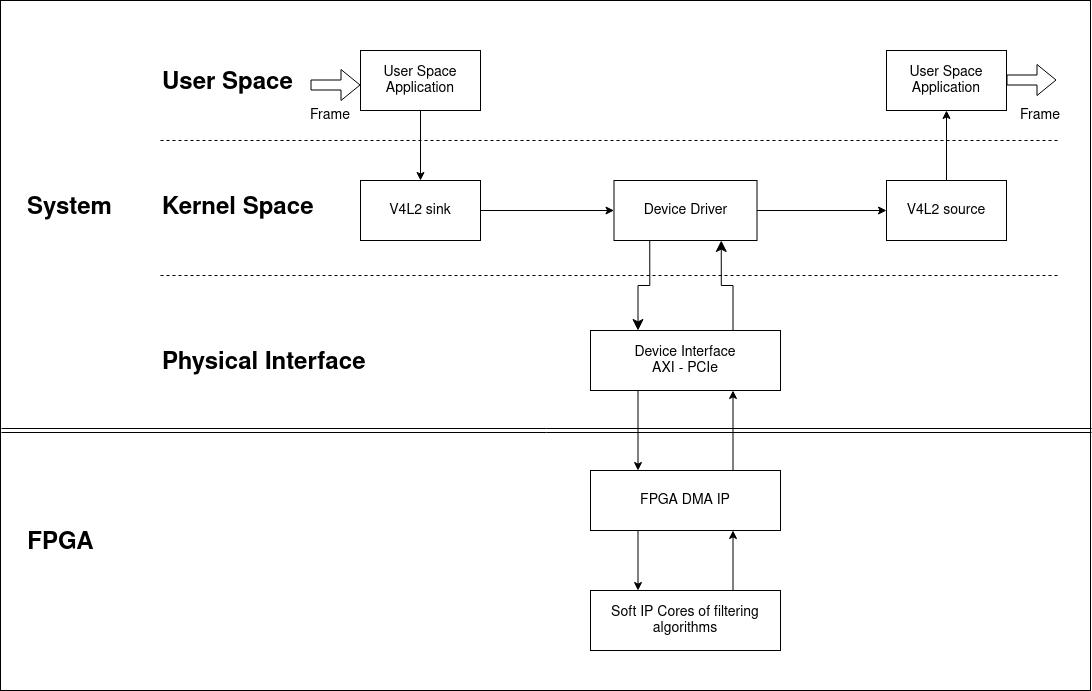 V4L2 FPGA - Filtering