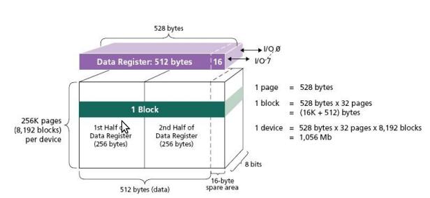 NAND Memories | NAND Flash Devices | RidgeRun Developer