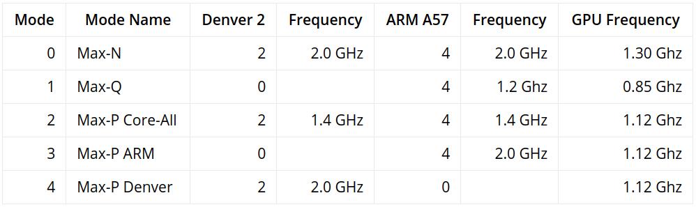 Nvidia TX2 NVP Model | NVPModel Tool | RidgeRun Developer