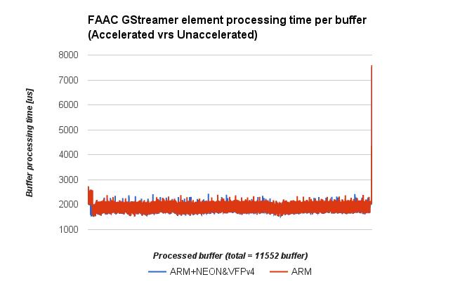 AM5728 EVM Multimedia Performance Testbench | RidgeRun