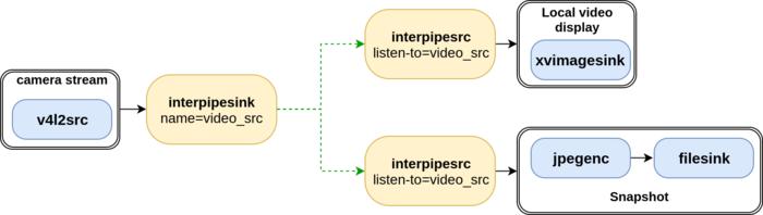 GstInterpipe | Interpipe | GStreamer Interpipe