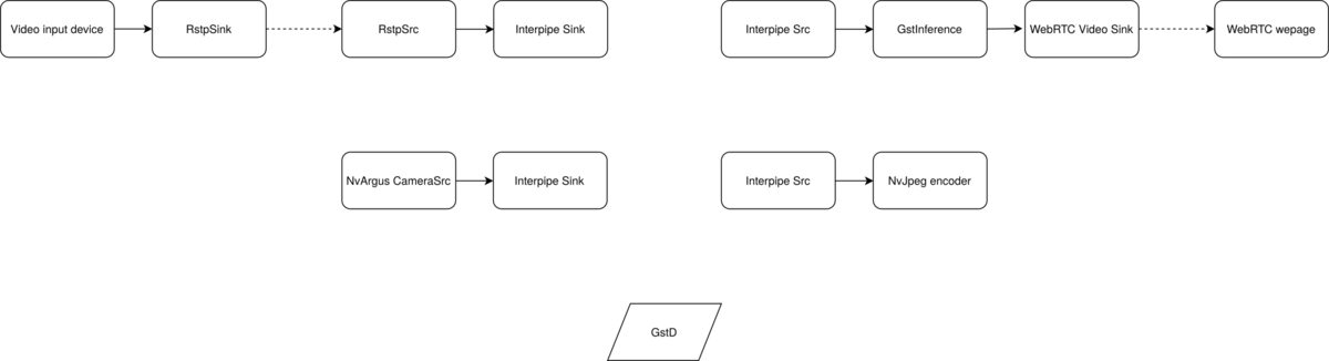 GStreamer AI Inference -RTSP - WebRTC demo - RidgeRun
