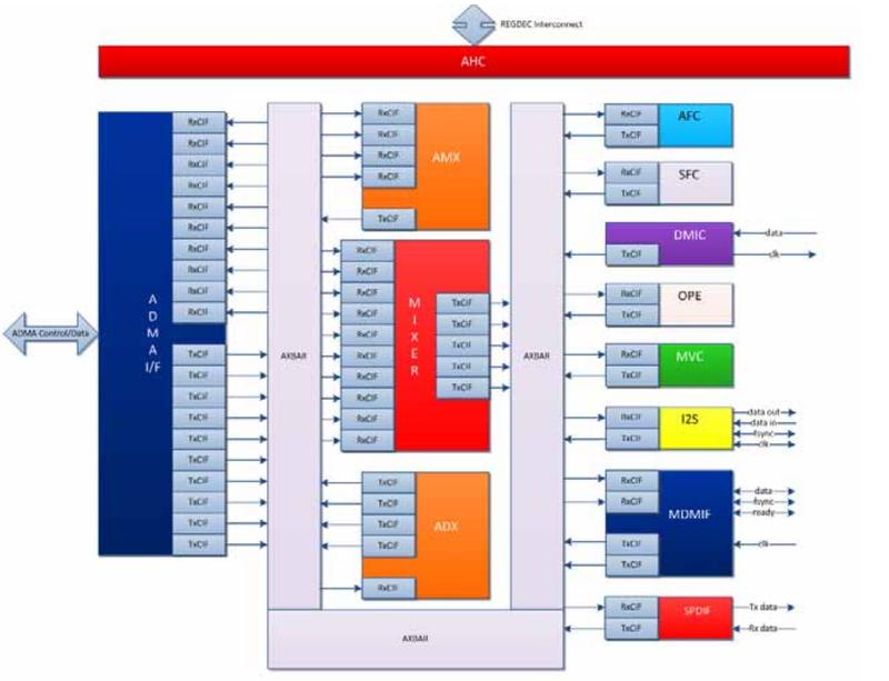 ahub block diagram (from trm)