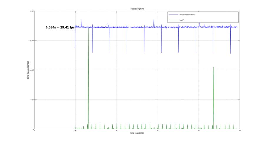 IMX6 GStreamer Video Pipeline Tuning - RidgeRun Developer Connection