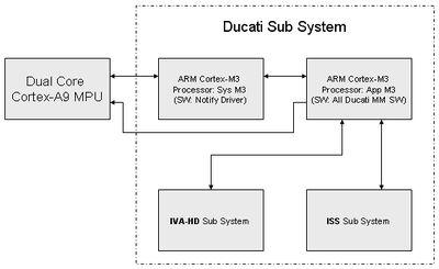 gst ducati and libdce in dm816x ducati software ridgerun rh developer ridgerun com