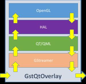 QT GStreamer Overlay | GstQtOverlay | RidgeRun Developer