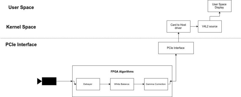 File:V4l2 pcie isp png - RidgeRun Developer Connection