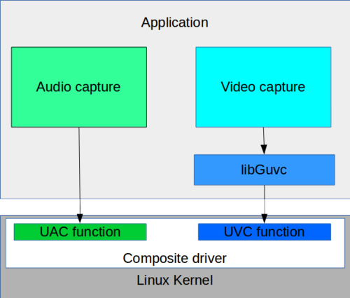 USB Video Class Gadget Library | UVC Driver Linux | UVC Linux