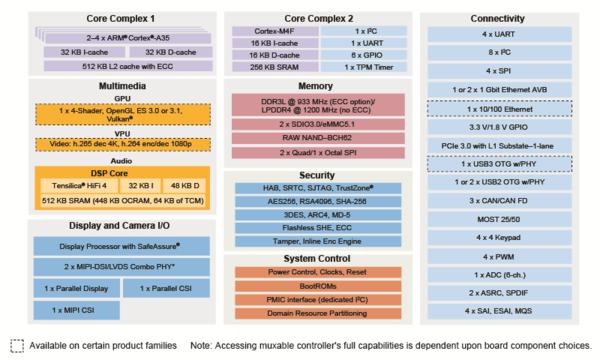 i MX8 - SOC Overview