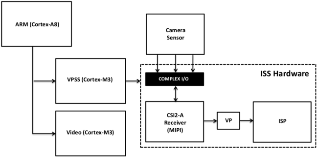 Figure 1. Hardware architecture for DM385 MIPI video capture