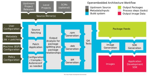 Yocto RR SDK Integration | Yocto Linux | RidgeRun Developer