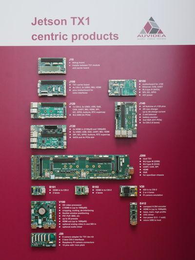 NVIDIA Jetson TX1 Auvidea Boards | NVIDIA TX1