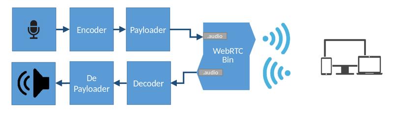 GstWebRTC - WebRTC - GStreamer WebRTC