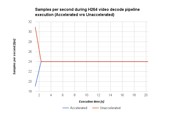 h264 frame rate
