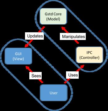 Gstreamer Example