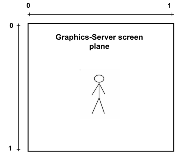 Graphics-Server Screen Plane Coordinates diagram