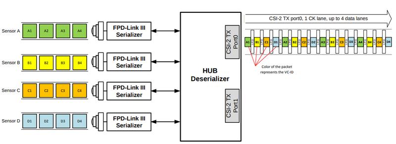 FPD-Link III Virtual Channel ID   FPD-Link III   MIPI CSI-2