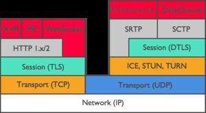 WebRTC Basics - RidgeRun Developer Connection